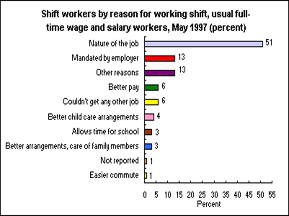 20 Million Americans do shift work ; 26% of men, 18% of women 20 Million Americans do shift work ; 26% of men, 18% of women Drop out rate: 20% at year 1; 33% at 2 years Drop out rate: 20% at year 1; 33% at 2 years Tolerance declines with age Tolerance declines with age Cumulative effects Cumulative effects Decreased physiological reserve > 40 Decreased physiological reserve > 40