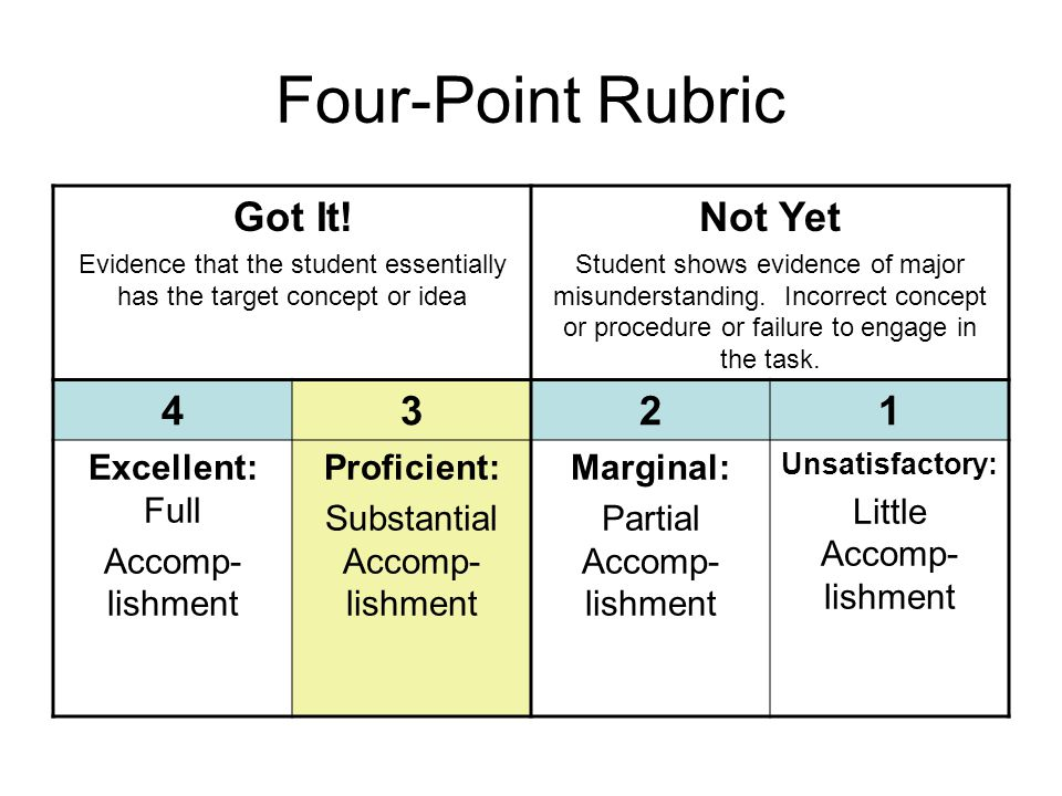Four-Point Rubric Got It! Evidence that the student essentially has the target concept or idea Not Yet Student shows evidence of major misunderstandin