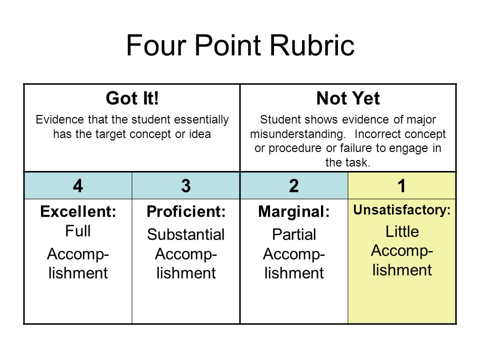 Four Point Rubric Got It! Evidence that the student essentially has the target concept or idea Not Yet Student shows evidence of major misunderstandin