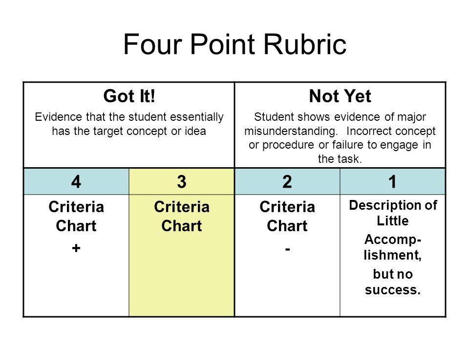 Four Point Rubric Got It.