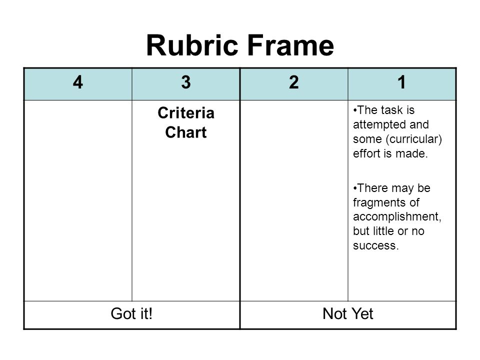 Rubric Frame 4321 Criteria Chart The task is attempted and some (curricular) effort is made.