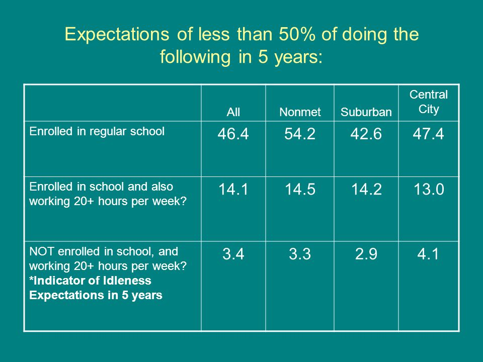 Expectations of less than 50% of doing the following in 5 years: AllNonmetSuburban Central City Enrolled in regular school 46.454.242.647.4 Enrolled in school and also working 20+ hours per week.