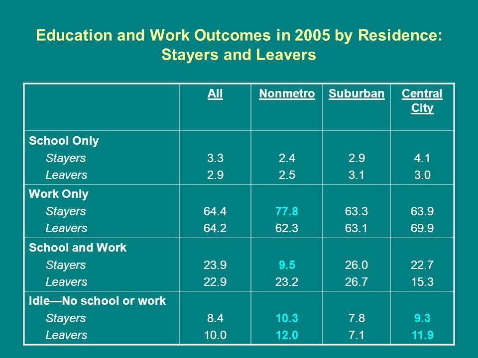 Education and Work Outcomes in 2005 by Residence: Stayers and Leavers AllNonmetroSuburbanCentral City School Only Stayers Leavers 3.3 2.9 2.4 2.5 2.9 3.1 4.1 3.0 Work Only Stayers Leavers 64.4 64.2 77.8 62.3 63.3 63.1 63.9 69.9 School and Work Stayers Leavers 23.9 22.9 9.5 23.2 26.0 26.7 22.7 15.3 IdleNo school or work Stayers Leavers 8.4 10.0 10.3 12.0 7.8 7.1 9.3 11.9