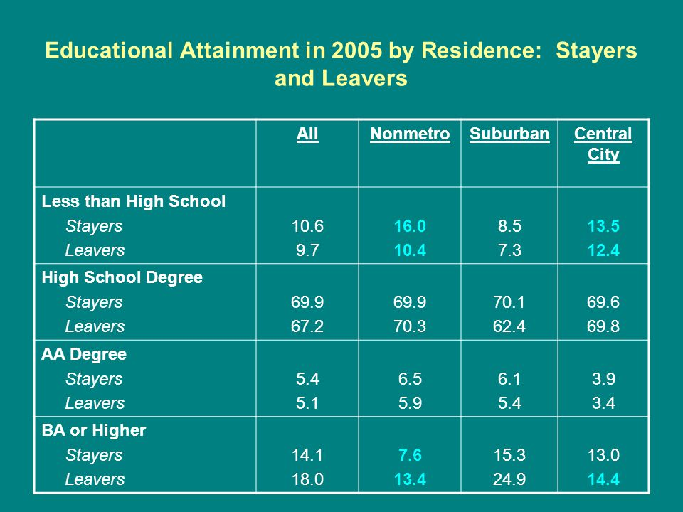 Educational Attainment in 2005 by Residence: Stayers and Leavers AllNonmetroSuburbanCentral City Less than High School Stayers Leavers 10.6 9.7 16.0 10.4 8.5 7.3 13.5 12.4 High School Degree Stayers Leavers 69.9 67.2 69.9 70.3 70.1 62.4 69.6 69.8 AA Degree Stayers Leavers 5.4 5.1 6.5 5.9 6.1 5.4 3.9 3.4 BA or Higher Stayers Leavers 14.1 18.0 7.6 13.4 15.3 24.9 13.0 14.4