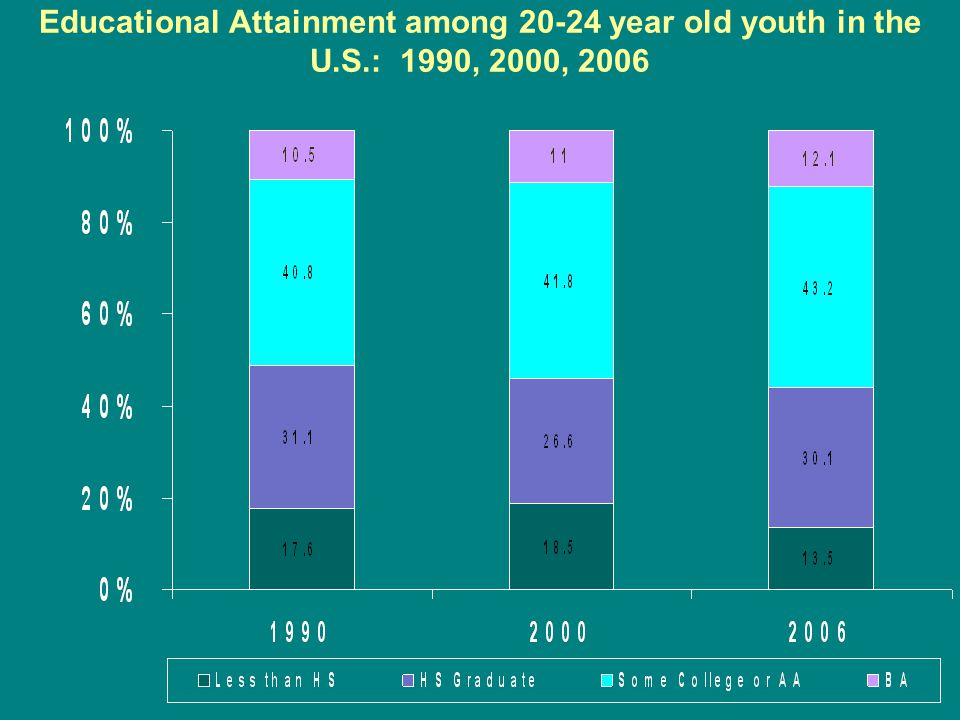 Educational Attainment among 20-24 year old youth in the U.S.: 1990, 2000, 2006
