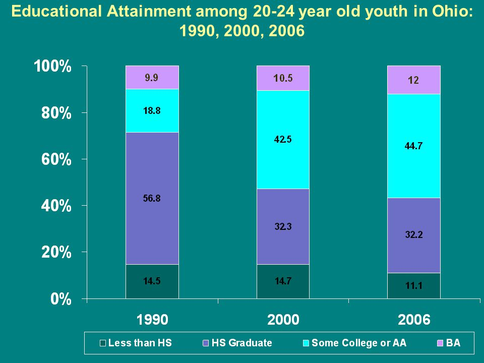 Educational Attainment among 20-24 year old youth in Ohio: 1990, 2000, 2006