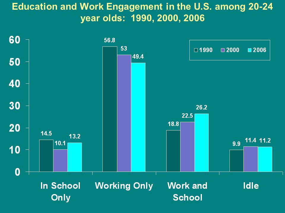 Education and Work Engagement in the U.S. among 20-24 year olds: 1990, 2000, 2006