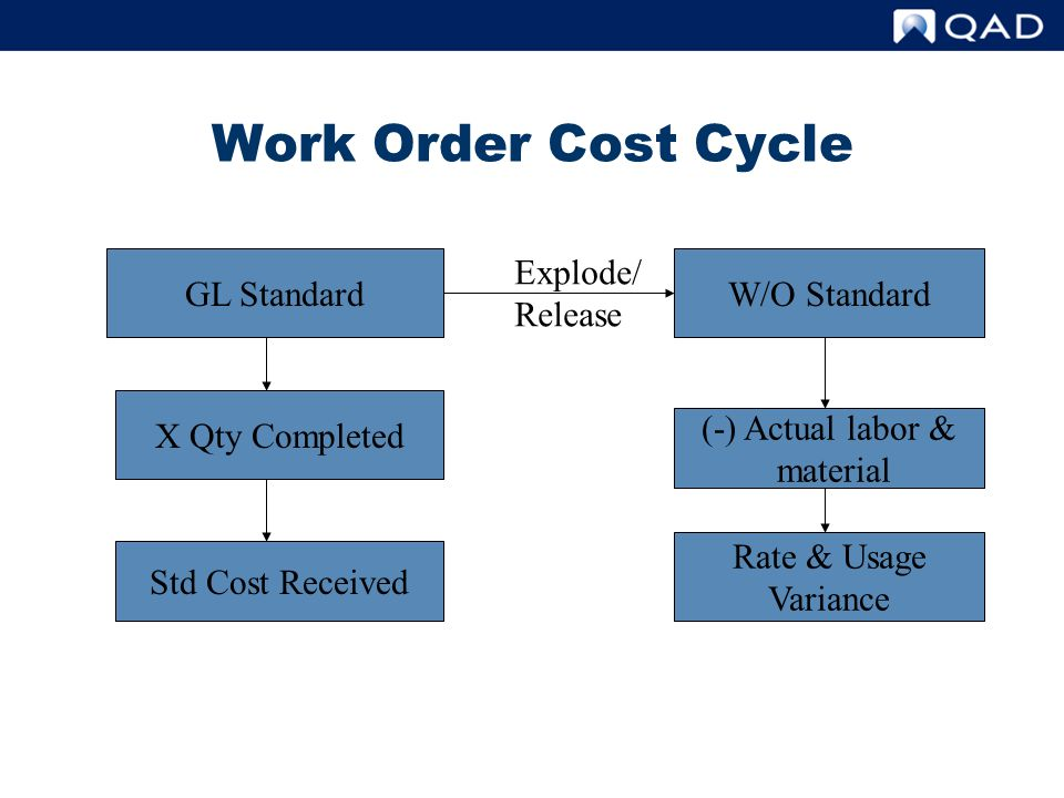 Work Order Cost Cycle GL StandardW/O Standard (-) Actual labor & material Rate & Usage Variance X Qty Completed Std Cost Received Explode/ Release