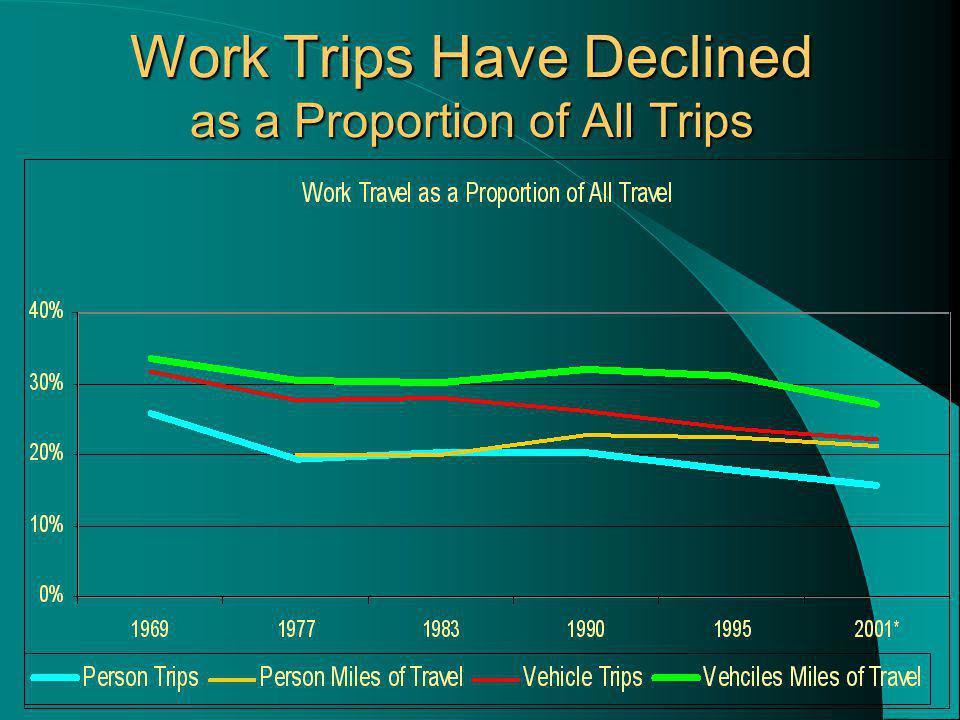 Work Trips Have Declined as a Proportion of All Trips