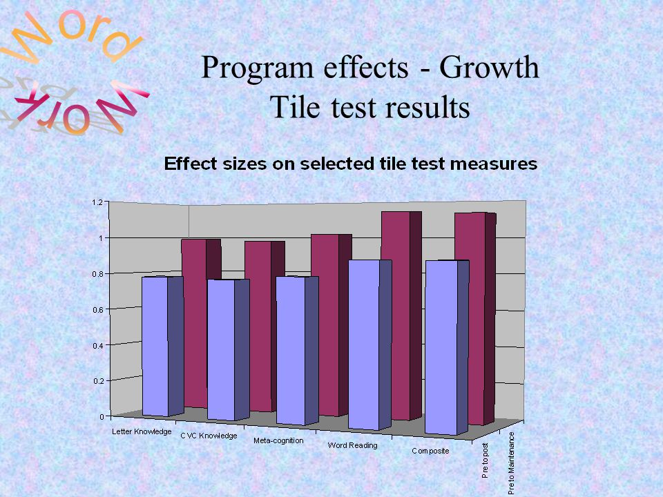 Program effects - Growth Tile test results