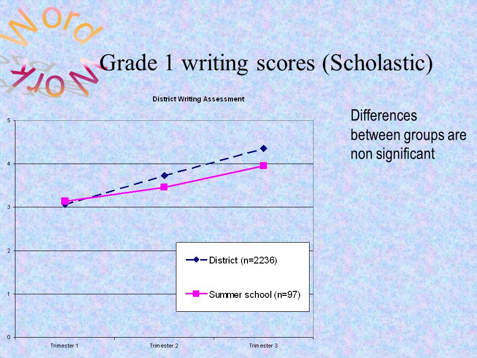 Grade 1 writing scores (Scholastic) Differences between groups are non significant