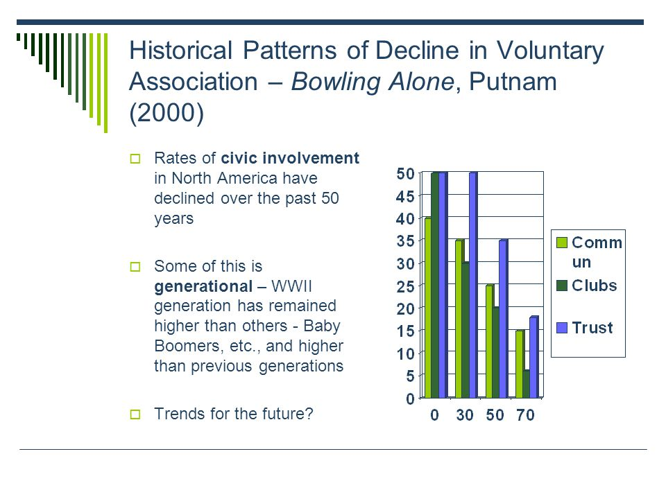 Historical Patterns of Decline in Voluntary Association – Bowling Alone, Putnam (2000) Rates of civic involvement in North America have declined over the past 50 years Some of this is generational – WWII generation has remained higher than others - Baby Boomers, etc., and higher than previous generations Trends for the future