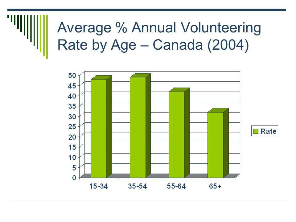 Average % Annual Volunteering Rate by Age – Canada (2004)