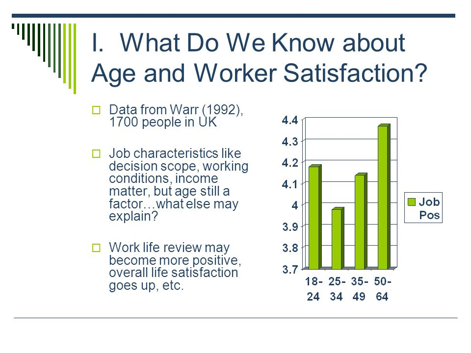 I. What Do We Know about Age and Worker Satisfaction.