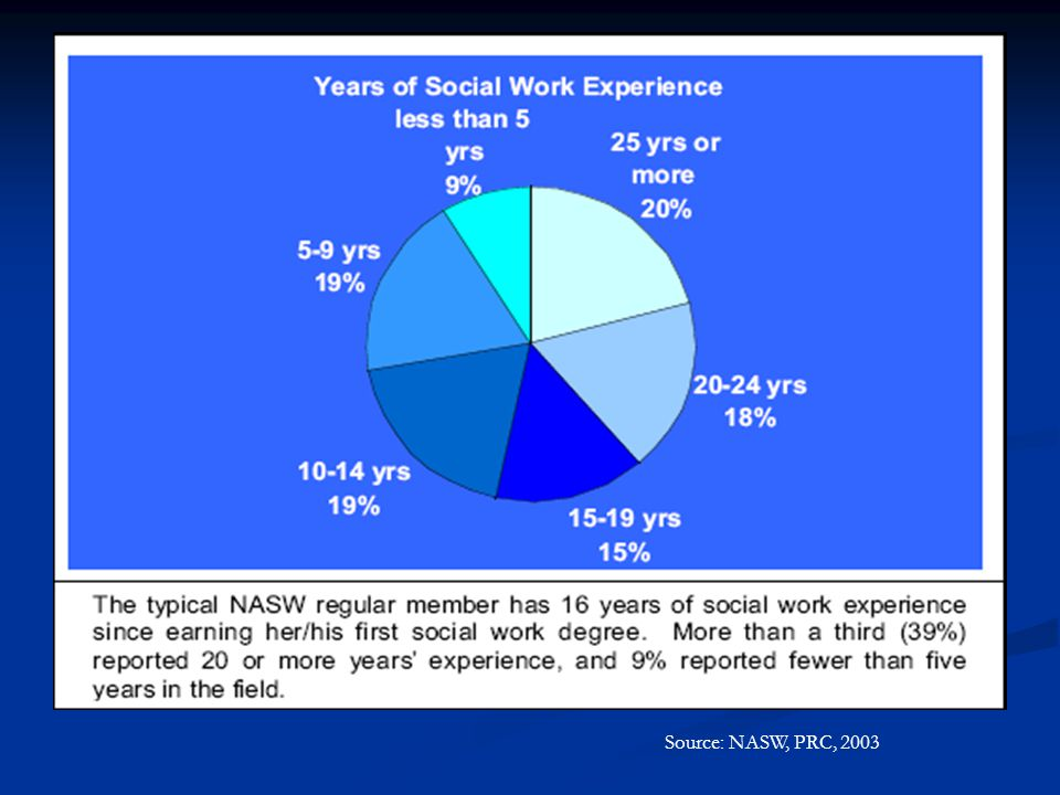 Source: NASW, PRC, 2003