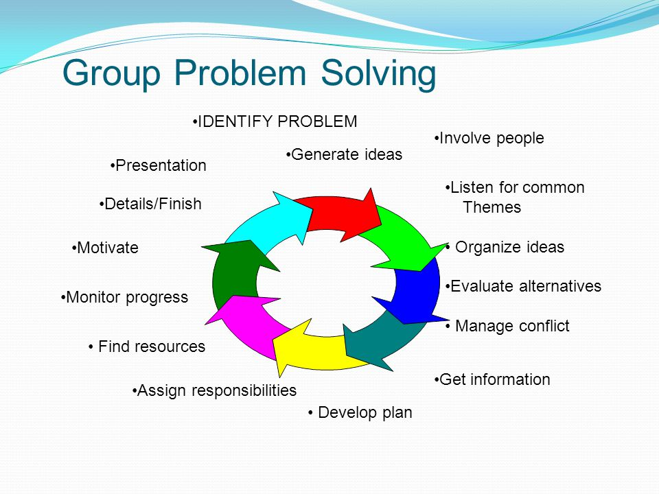 Group Problem Solving Listen for common Themes Organize ideas Evaluate alternatives Manage conflict Involve people Get information Develop plan Genera
