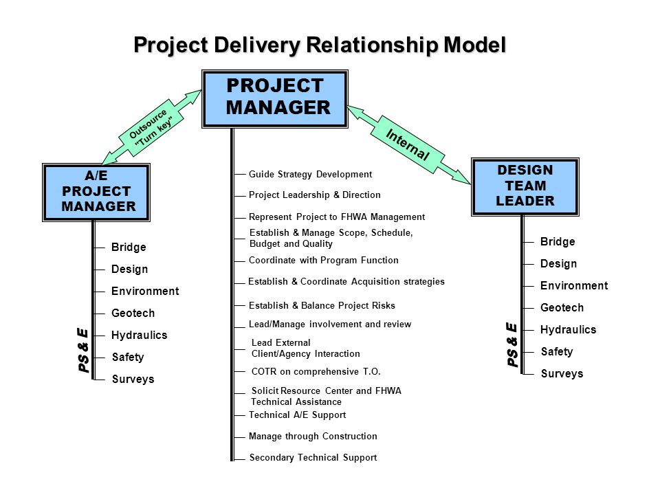 PROJECT MANAGER Project Delivery Relationship Model Internal DESIGN TEAM LEADER A/E PROJECT MANAGER Outsource