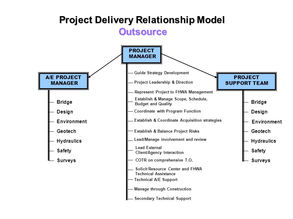 Project Delivery Relationship Model Outsource Bridge Design Environment Geotech Hydraulics Safety Surveys PROJECT MANAGER PROJECT SUPPORT TEAM A/E PRO