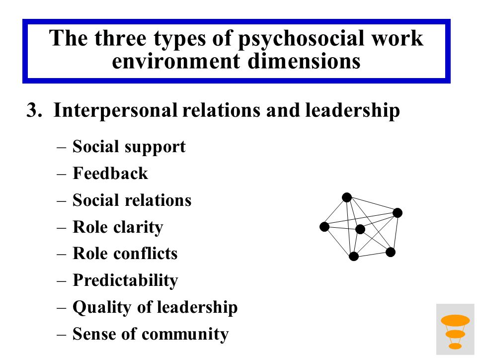 The three types of psychosocial work environment dimensions 3.