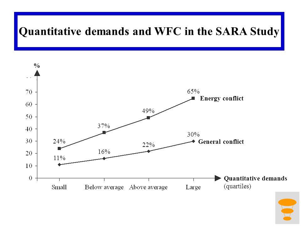 24% 37% 49% 65% 11% 16% 22% 30% Energy conflict General conflict % Quantitative demands (quartiles) Quantitative demands and WFC in the SARA Study