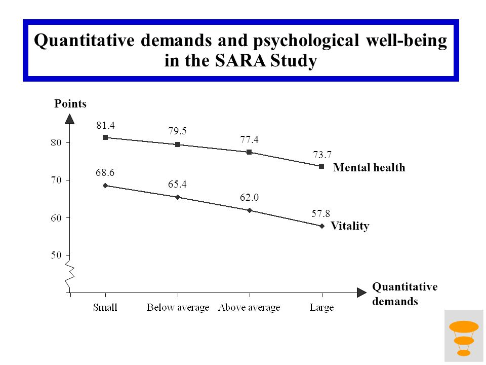 Points 81.4 79.5 77.4 73.7 68.6 65.4 62.0 57.8 Mental health Vitality Quantitative demands Quantitative demands and psychological well-being in the SARA Study
