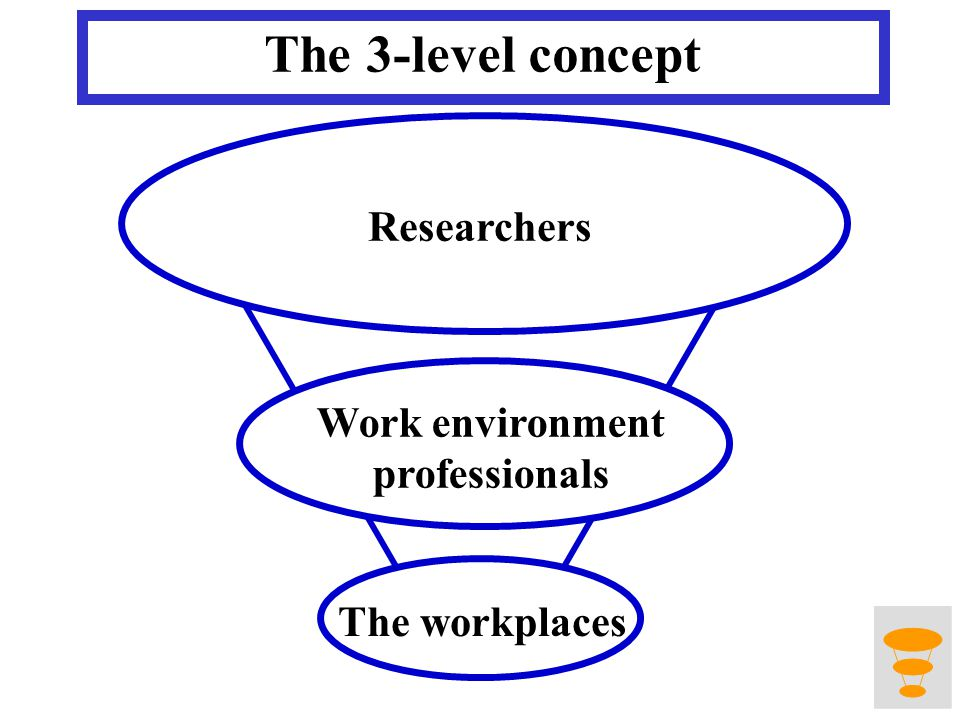 The 3-level concept Work environment professionals Researchers The workplaces