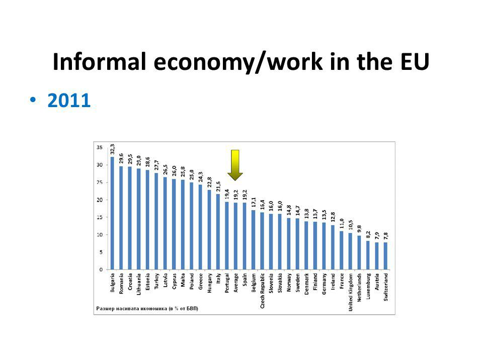 Informal economy/work in the EU 2011