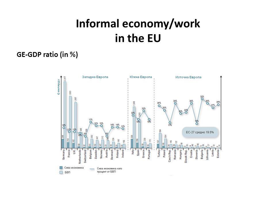 Informal economy/work in the EU GE-GDP ratio (in %)