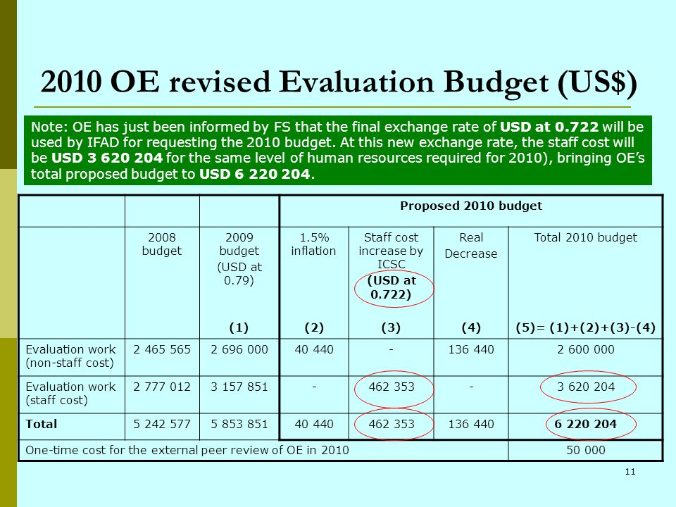 11 2010 OE revised Evaluation Budget (US$) Proposed 2010 budget 2008 budget 2009 budget (USD at 0.79) 1.5% inflation Staff cost increase by ICSC (USD at 0.722) Real Decrease Total 2010 budget (1)(2)(3)(4)(5)= (1)+(2)+(3)-(4) Evaluation work (non-staff cost) 2 465 5652 696 00040 440-136 4402 600 000 Evaluation work (staff cost) 2 777 0123 157 851-462 353-3 620 204 Total5 242 5775 853 85140 440462 353136 4406 220 204 One-time cost for the external peer review of OE in 201050 000 Note: OE has just been informed by FS that the final exchange rate of USD at 0.722 will be used by IFAD for requesting the 2010 budget.