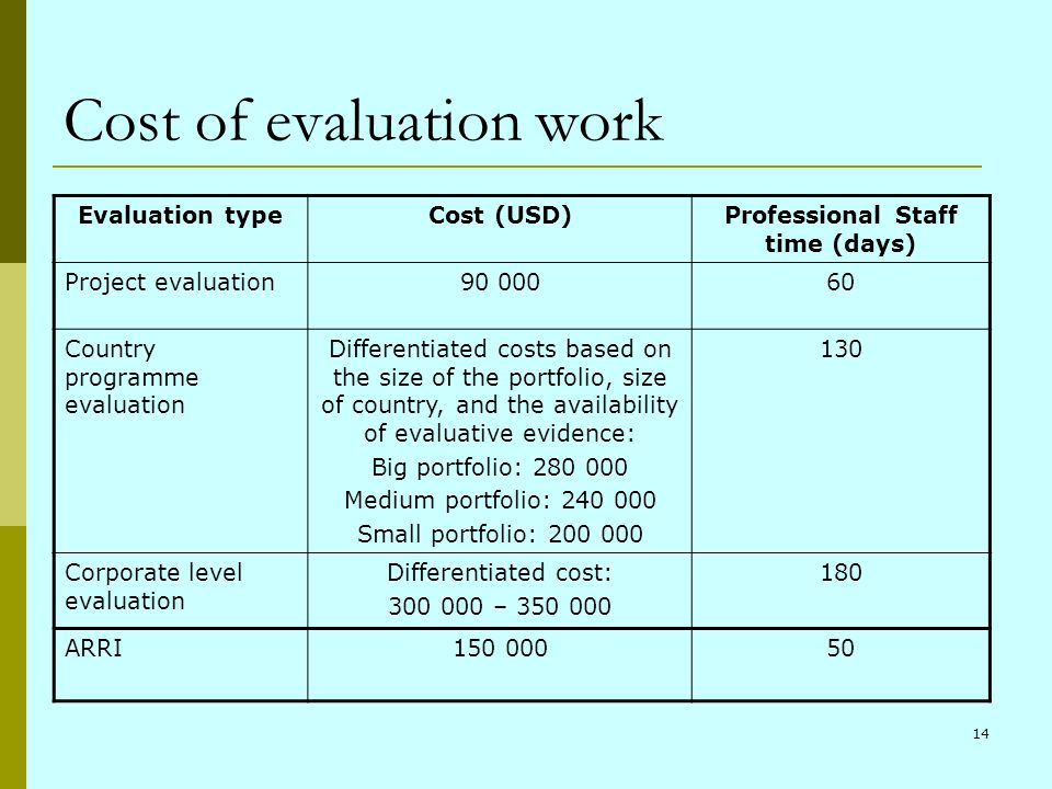 14 Cost of evaluation work Evaluation typeCost (USD)Professional Staff time (days) Project evaluation90 00060 Country programme evaluation Differentia