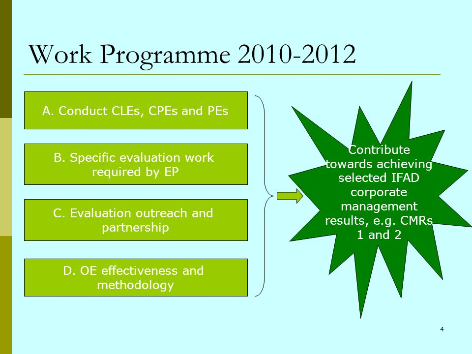 4 Work Programme 2010-2012 A. Conduct CLEs, CPEs and PEs B. Specific evaluation work required by EP C. Evaluation outreach and partnership D. OE effec