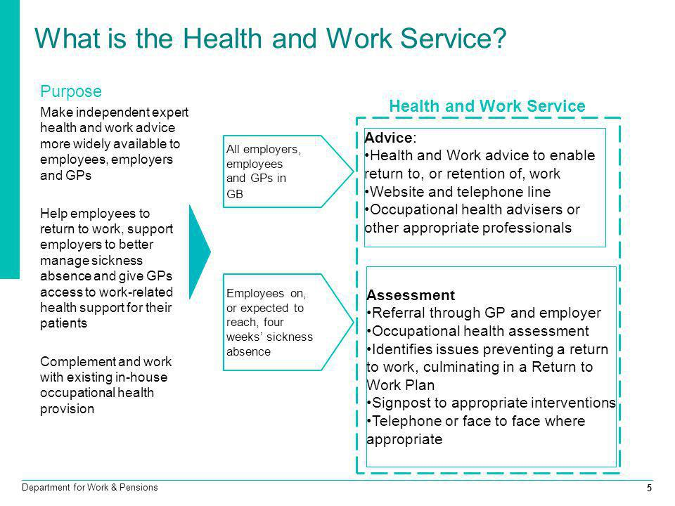 Department for Work & Pensions 5 What is the Health and Work Service? Purpose Make independent expert health and work advice more widely available to