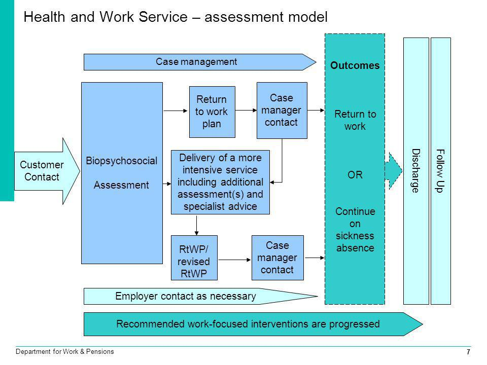7 Department for Work & Pensions Health and Work Service – assessment model Follow Up Biopsychosocial Assessment Outcomes Return to work OR Continue o