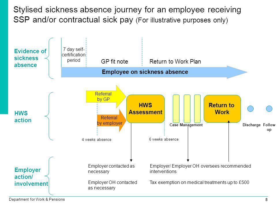 8 Department for Work & Pensions Stylised sickness absence journey for an employee receiving SSP and/or contractual sick pay (For illustrative purpose