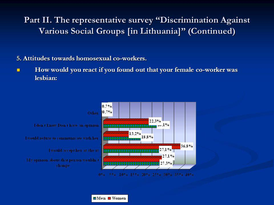 Part II. The representative survey Discrimination Against Various Social Groups [in Lithuania] (Continued) 5. Attitudes towards homosexual co-workers.