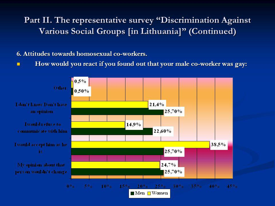 Part II. The representative survey Discrimination Against Various Social Groups [in Lithuania] (Continued) 6. Attitudes towards homosexual co-workers.