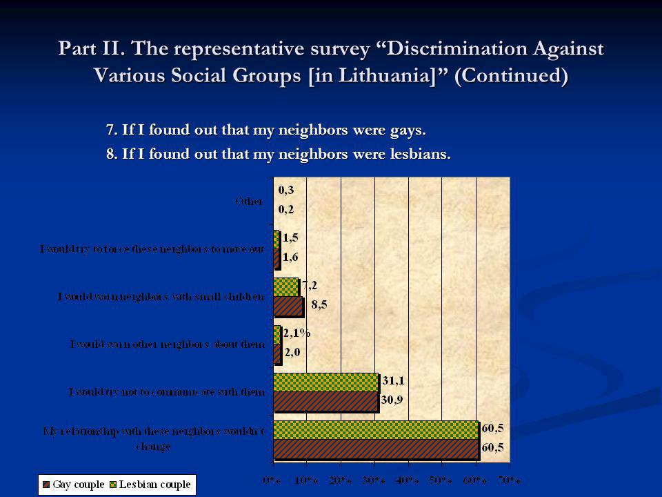 Part II. The representative survey Discrimination Against Various Social Groups [in Lithuania] (Continued) 7. If I found out that my neighbors were ga