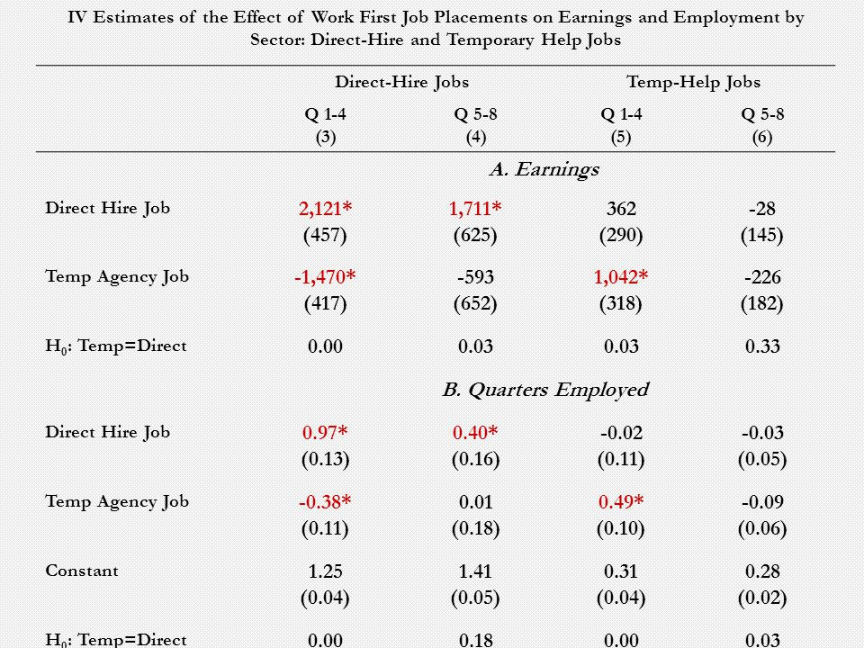 IV Estimates of the Effect of Work First Job Placements on Earnings and Employment by Sector: Direct-Hire and Temporary Help Jobs Direct-Hire JobsTemp-Help Jobs Q 1-4 (3) Q 5-8 (4) Q 1-4 (5) Q 5-8 (6) A.