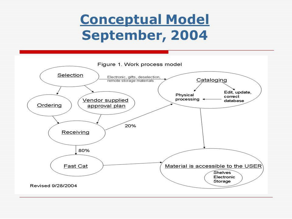 Conceptual Model September, 2004
