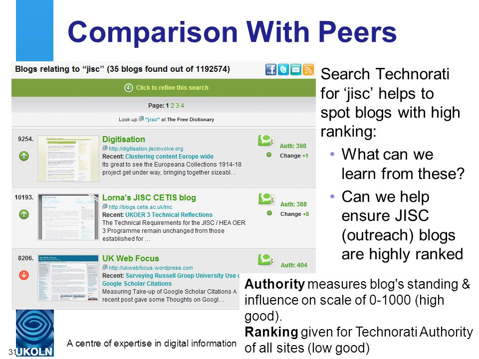 A centre of expertise in digital information managementwww.ukoln.ac.uk Comparison With Peers Search Technorati for jisc helps to spot blogs with high ranking: What can we learn from these.