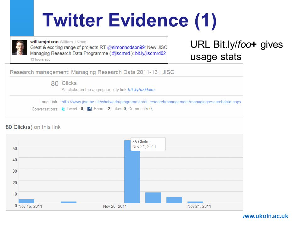 A centre of expertise in digital information managementwww.ukoln.ac.uk Twitter Evidence (1) 44 URL Bit.ly/foo+ gives usage stats