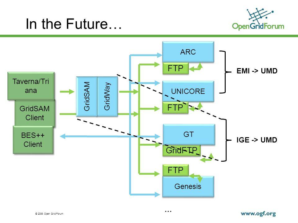 © 2006 Open Grid Forum In the Future… UNICORE Genesis ARC FTP GridFTP FTP … EMI -> UMD IGE -> UMD GT GridSAM Client GridSAM Client Taverna/Tri ana Gri