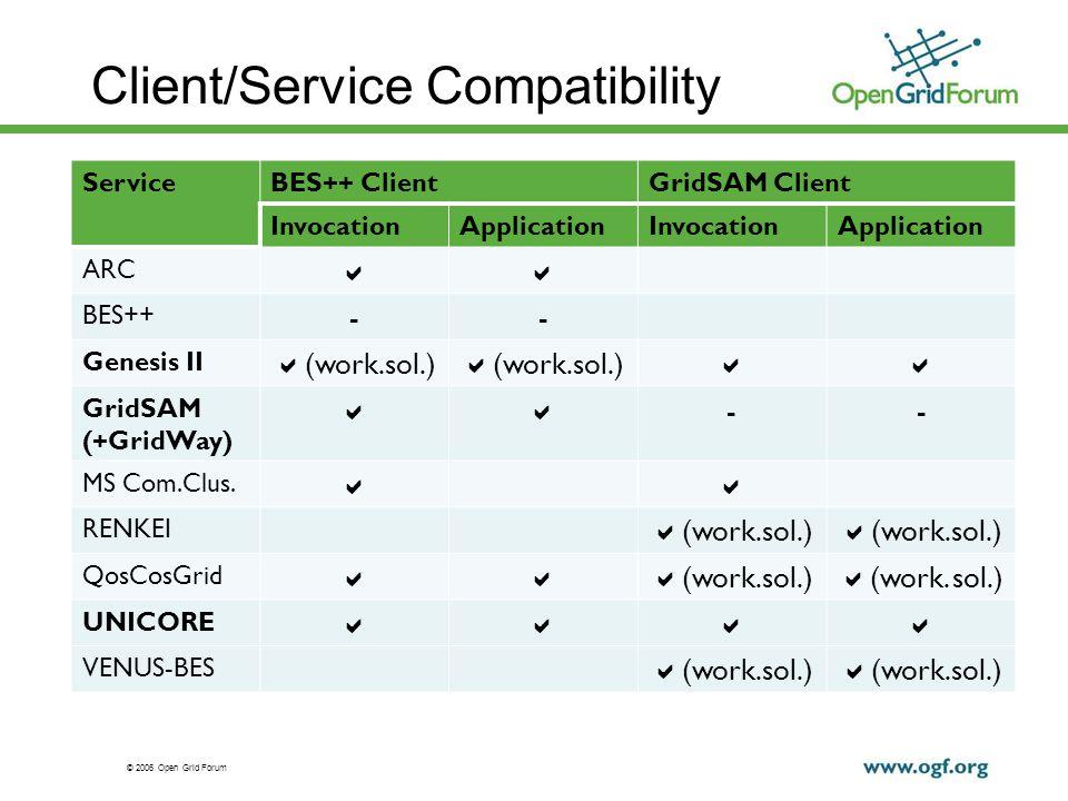 © 2006 Open Grid Forum Client/Service Compatibility ServiceBES++ ClientGridSAM Client InvocationApplicationInvocationApplication ARC BES++ -- Genesis II (work.sol.) GridSAM (+GridWay) -- MS Com.Clus.