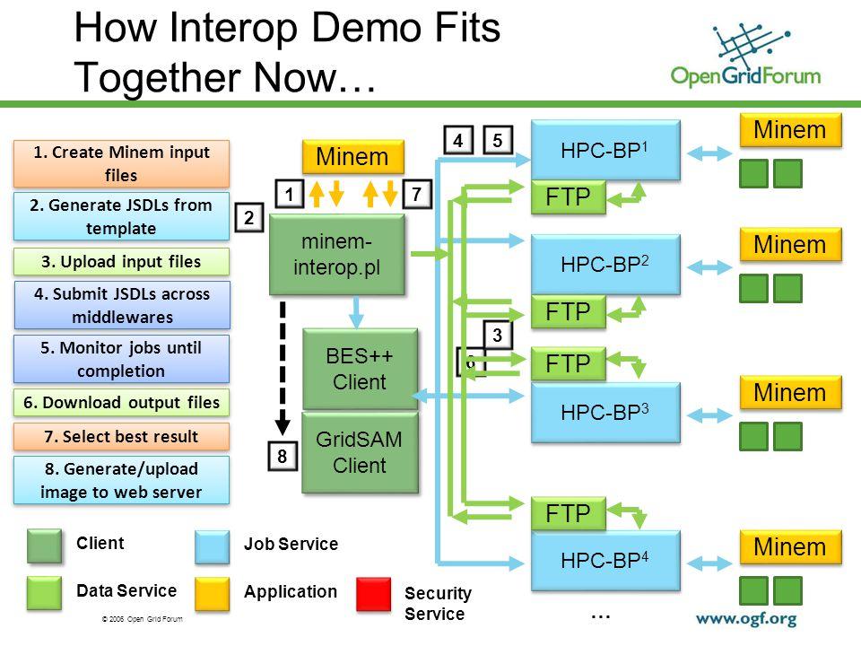 © 2006 Open Grid Forum Goal: IGE & EMI interop IGE/EMI MoU: interop demo for SC2012 Our OGF34 plan for OGF36/SC2012: IGE v3.0 (GridSAM/GridWay) EMI latest (UNICORE/ARC) UMD – EGI packaging of the above.
