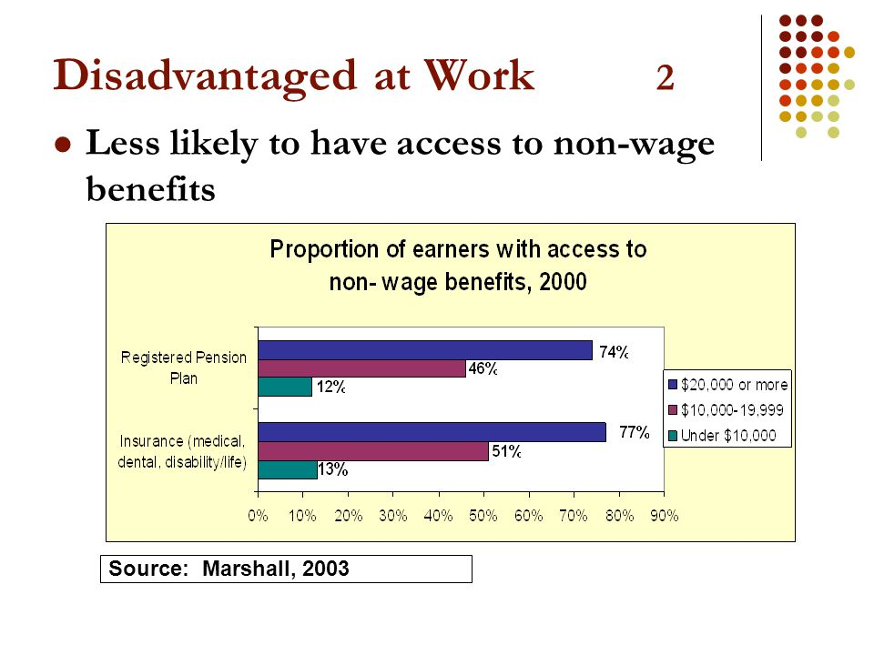 Disadvantaged at Work 2 Less likely to have access to non-wage benefits Source: Marshall, 2003