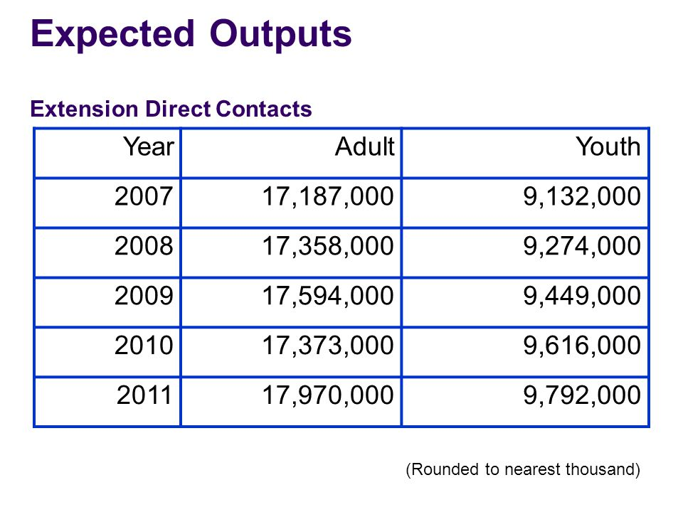 Expected Outputs Extension Direct Contacts YearAdultYouth 200717,187,0009,132,000 200817,358,0009,274,000 200917,594,0009,449,000 201017,373,0009,616,