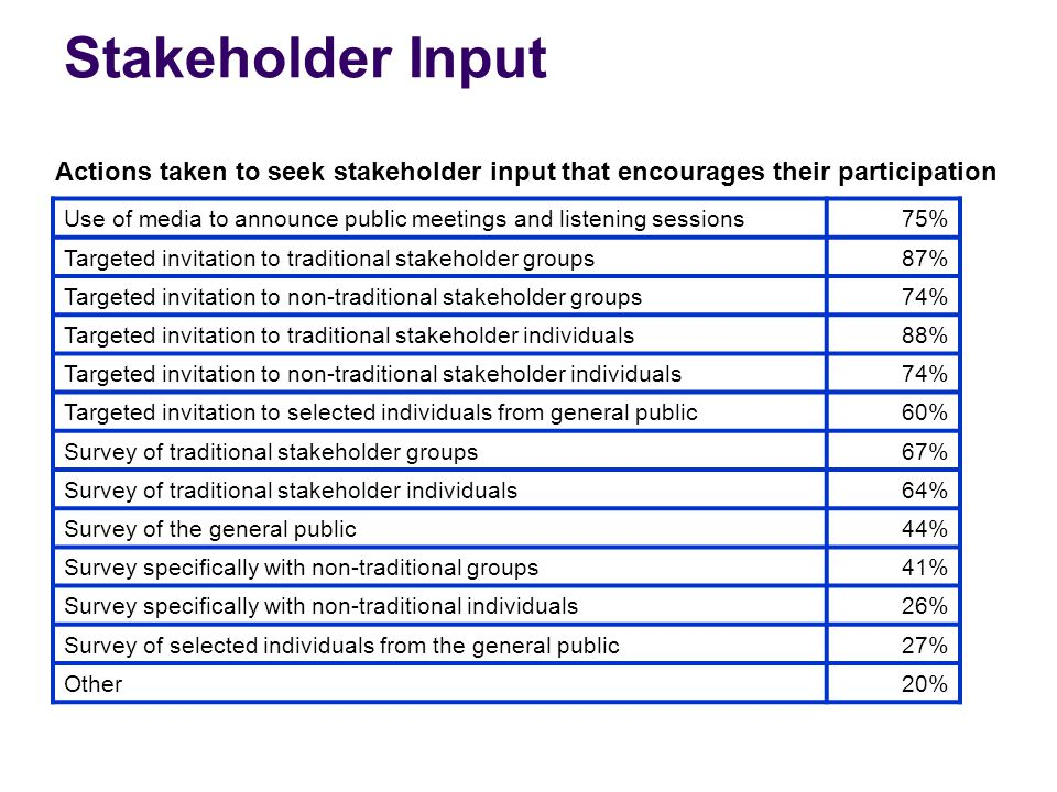 Stakeholder Input Use of media to announce public meetings and listening sessions75% Targeted invitation to traditional stakeholder groups87% Targeted