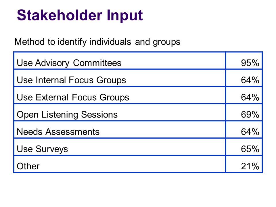 Stakeholder Input Use Advisory Committees95% Use Internal Focus Groups64% Use External Focus Groups64% Open Listening Sessions69% Needs Assessments64% Use Surveys65% Other21% Method to identify individuals and groups