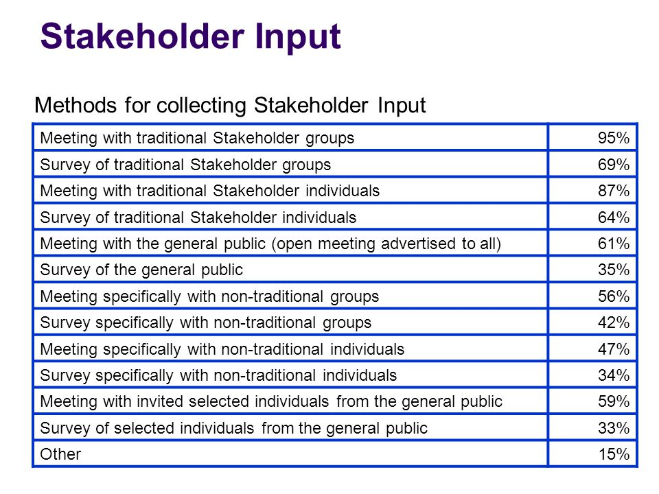Stakeholder Input Meeting with traditional Stakeholder groups95% Survey of traditional Stakeholder groups69% Meeting with traditional Stakeholder individuals87% Survey of traditional Stakeholder individuals64% Meeting with the general public (open meeting advertised to all)61% Survey of the general public35% Meeting specifically with non-traditional groups56% Survey specifically with non-traditional groups42% Meeting specifically with non-traditional individuals47% Survey specifically with non-traditional individuals34% Meeting with invited selected individuals from the general public59% Survey of selected individuals from the general public33% Other15% Methods for collecting Stakeholder Input
