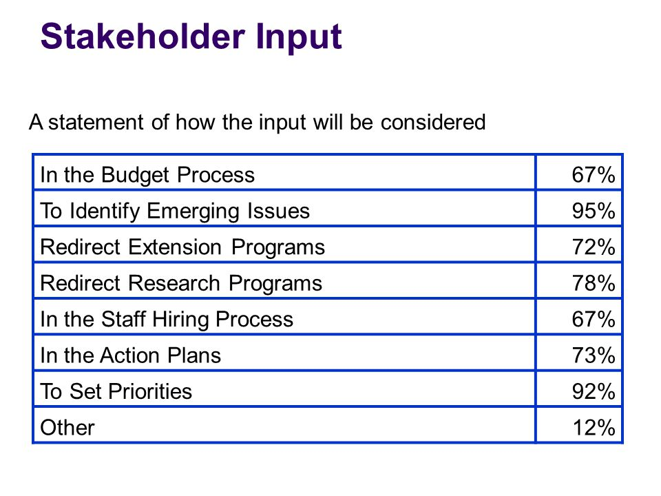 Stakeholder Input In the Budget Process67% To Identify Emerging Issues95% Redirect Extension Programs72% Redirect Research Programs78% In the Staff Hi